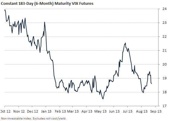 6-month constant maturity VIX futures
