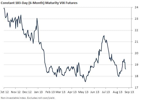 6-month constant maturity VIX futures