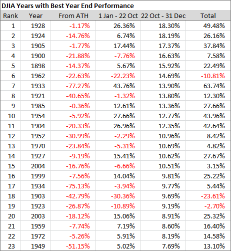 DJIA Years with Best Year End Performance