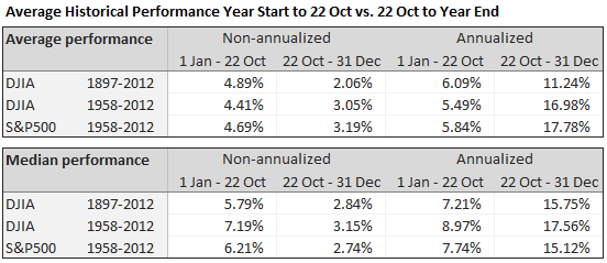 Average and median performance, DJIA and SPX, 1/1-10/22 vs. 10/22-12/31
