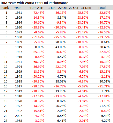 DJIA Years with Worst Year End Performance