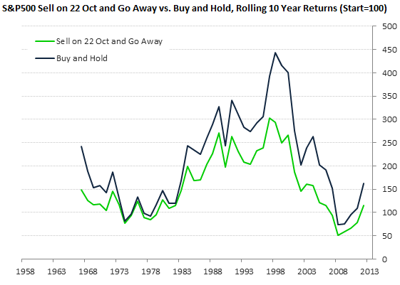 SPX Sell on 22 Oct and Go Away vs. Buy and Hold, Rolling 10 Year Returns (Start=100)