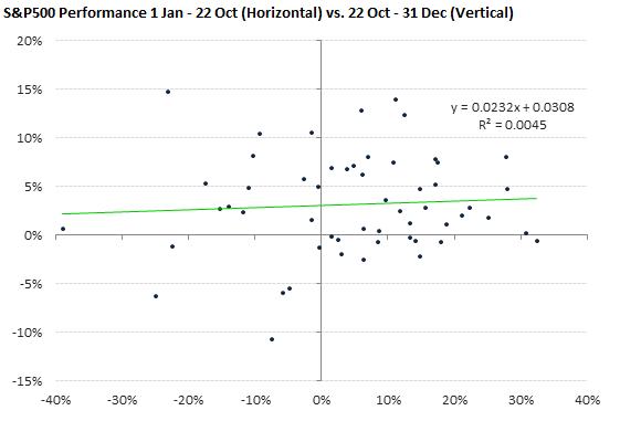SPX Performance 1 Jan - 22 Oct (Horizontal) vs. 22 Oct - 31 Dec (Vertical)