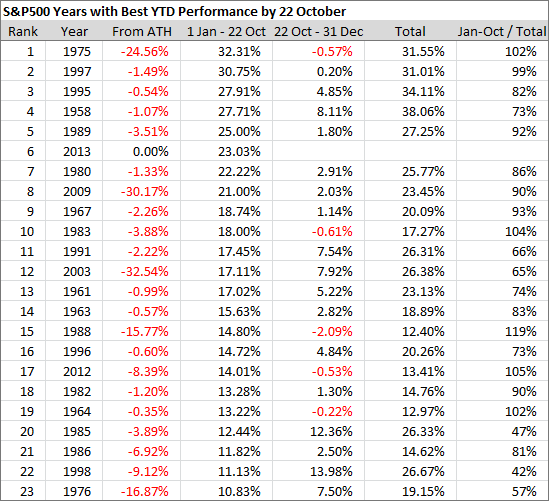 SPX Years with Best YTD Performance by 22 October