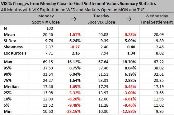 VIX Close to Final Settlement Change Statistics