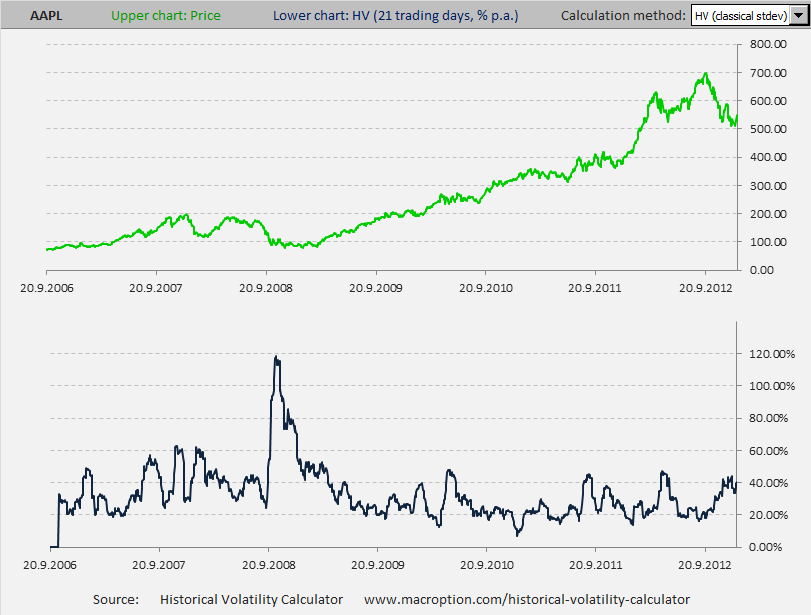 21-day historical volatility of AAPL