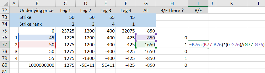 breakeven calculation