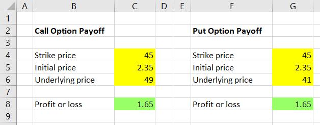Option profit formula review