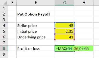 No loss options trading formula