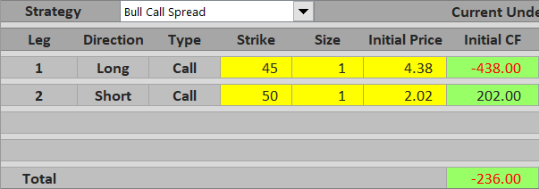 Bull Call Spread Payoff Break Even And Rr Macroption