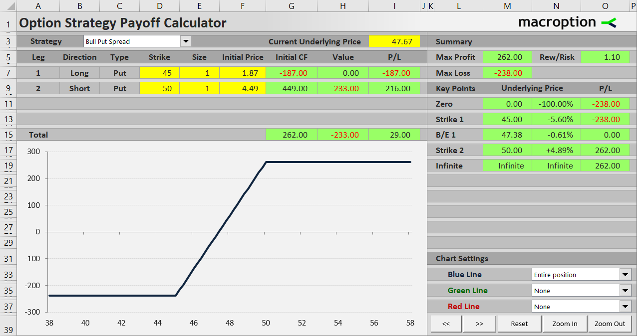 Bull Put Spread Payoff, Break-Even and R/R - Macroption