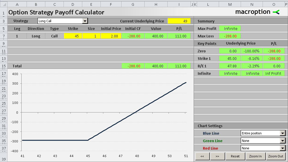 Call Option Payoff Diagram Formula And Logic Macroption