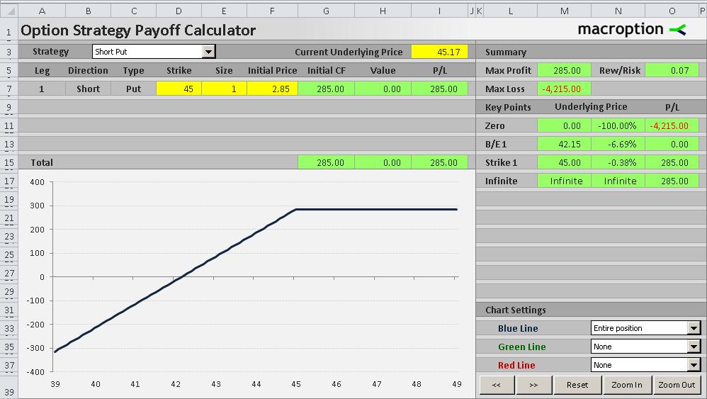 Short Put Payoff Diagram And Formula Macroption