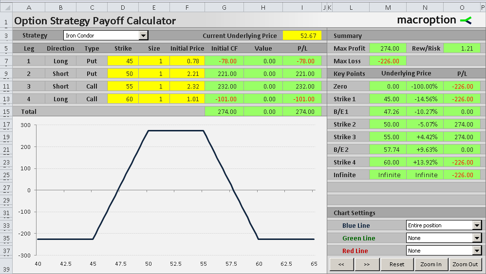 Option Strategy Payoff Calculator