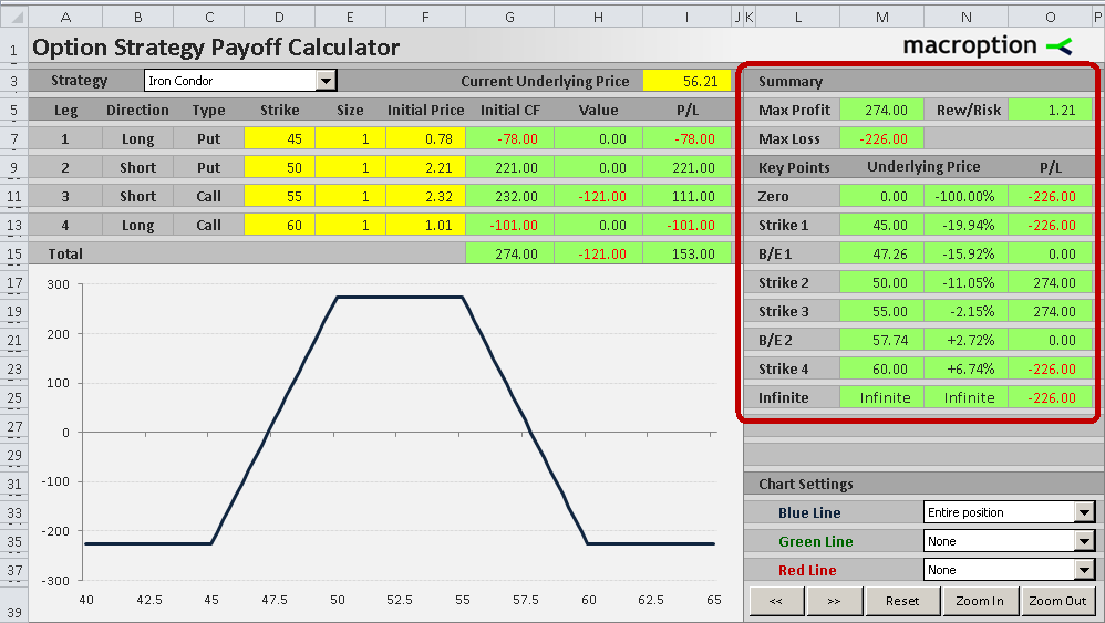 Option strategy with minimum risk