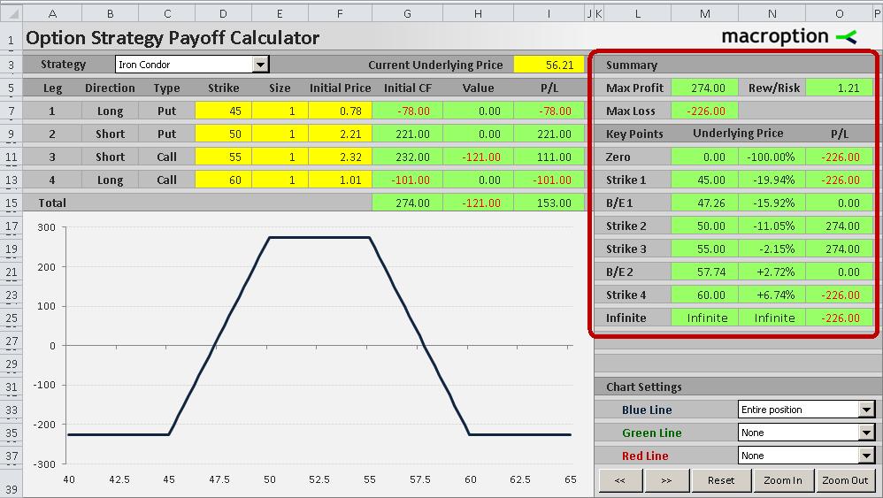 option strategy payoff calculator macroption