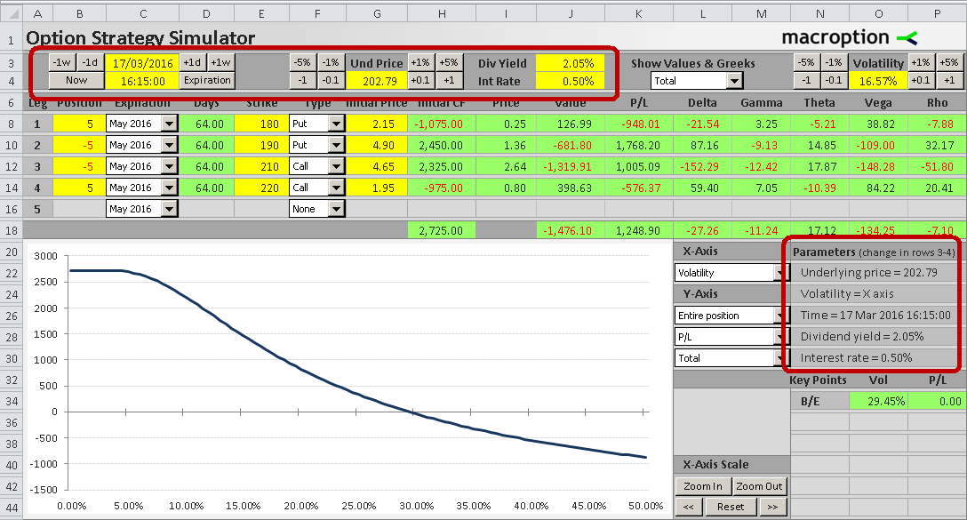 Indentifying option strategy by graph