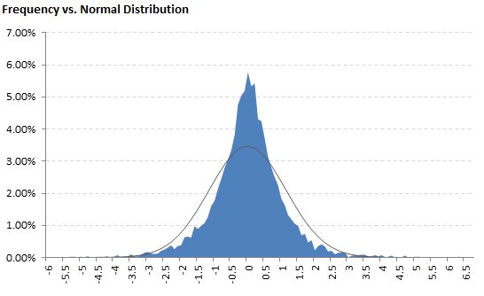 A chart comparing your data to normal distribution - this data is leptokurtic (high kurtosis)