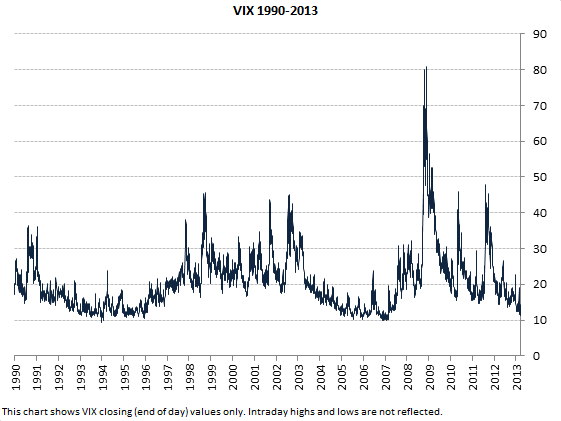 VIX long term chart (1990-2013, closing values only)