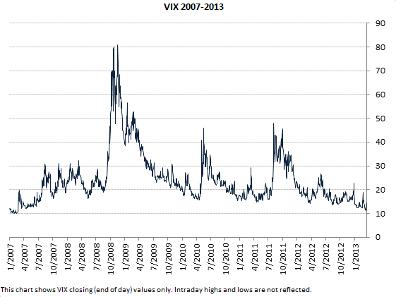 VIX long term chart (2007-2013, closing values only)