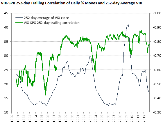 VIX-SPX 252-day Trailing Correlation of Daily % Moves and 252-day Average VIX