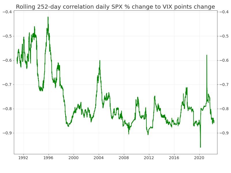 VIX-SPX 252-day Trailing Correlation of Daily % Moves