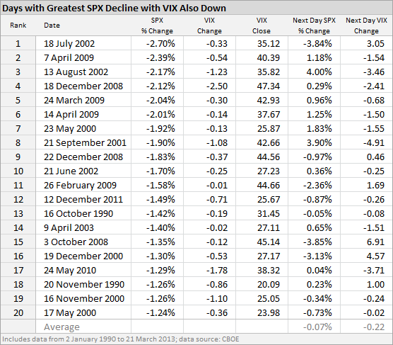 Days with Greatest SPX Decline with VIX Also Down