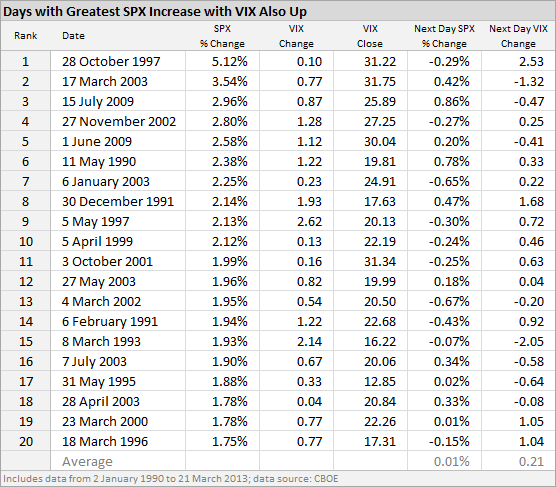 Days with Greatest SPX Increase with VIX Also Up