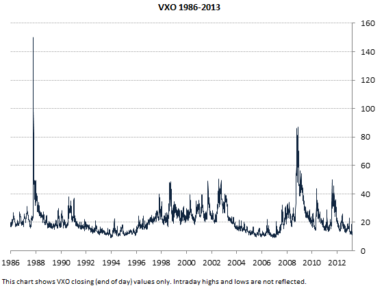 VXO long term chart (1986-2013, closing values only)