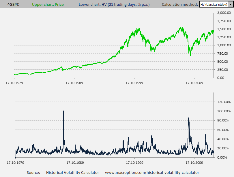 S&P500 21-day historical volatility