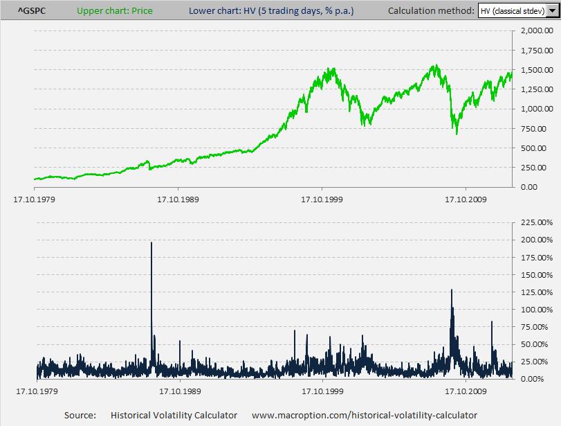 S&P500 5-day historical volatility