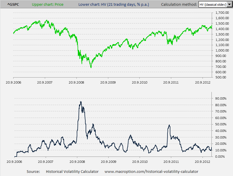 Historical volatility of US stocks since 2006