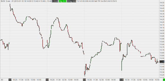 VIX (CBOE Volatility Index) - 5 minute bars