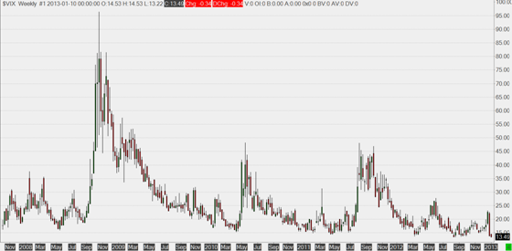 VIX (CBOE Volatility Index) - weekly bars