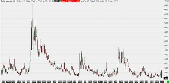 Is Volatility Mean Reverting? - Macroption